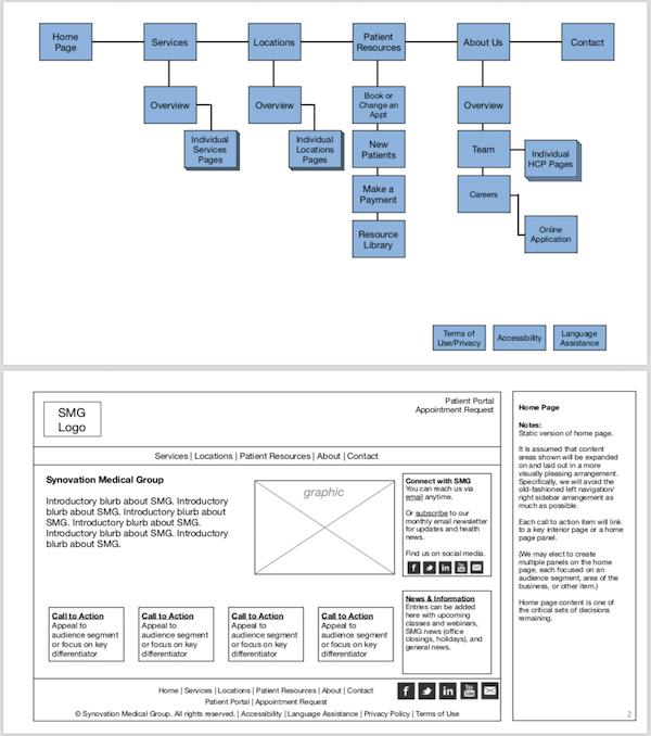Andigo Website Planning Work for Synovation Medical Group